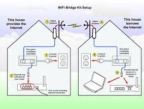 Waimak Aerials - Wifi Bridge MrFix.Repair